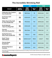 size of toilet the dirty little secrets of toilet paper consumer reports