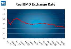 bureau of statistics us value of the bermuda dollar the royal gazette bermuda