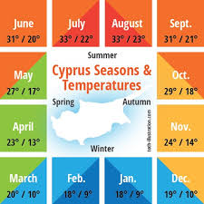 10 day weather forecast for cyprus from the 15th of january 2016