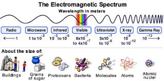 What Color Of Visible Light Has The Longest Wavelength Hubblesite Reference Desk Faqs