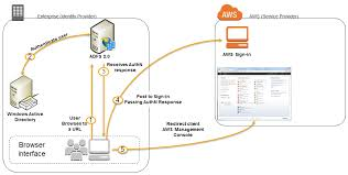 enabling federation to aws using windows active directory adfs