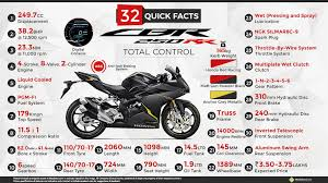 honda cbr rr price honda cbr250rr price expected specs review top speed colors