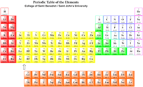 Periodic Table With Families Co8 Semi Anionic Nucleophiles Chemistry Libretexts