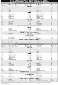 Converting Metric Units Of Length Worksheet Best 25 Metric To English Conversion Ideas On Pinterest Charts