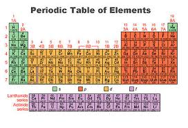 Periodic Table With Charges General Chemistry Periodicity And Electron Configurations
