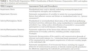 academic onefile document practice guidelines for standardized