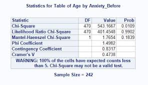 Chi Square P Value Table Solved How To Calculate P Value In Sas Sas Support Communities