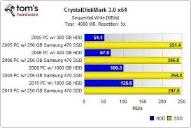 Hard Drive Bench Mark Benchmark Results Sequential Read Write Could An Ssd Be The