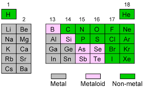Group In Periodic Table Periodic Trends For The Main Group Elements