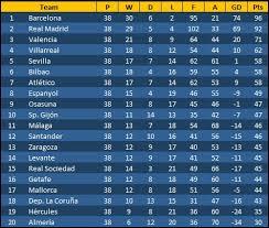 spanish premier league table spanish league table conception premier plus the standings in serie