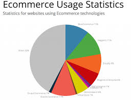 Magento B2b E Commerce Platform B2c E Commerce What Is Ecommerce Ecommerce Explained With Exles