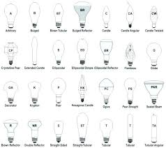 types of ceiling fans led bulb for ceiling fan led vintage light bulb shape radio style