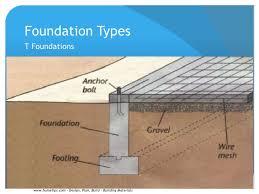 Home Foundation Types Sgp Final