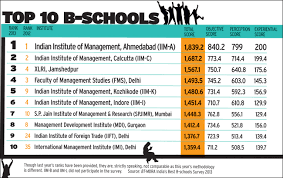 Best B Business Today U0027s Survey Of India U0027s Top B Schools Business News