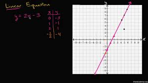 complete solutions to 2 variable equations practice khan academy