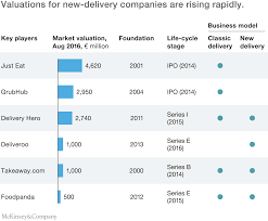 the changing market for food delivery mckinsey u0026 company