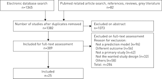 56 narrative selection the new prediction models for exacerbations in patients with copd