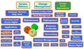 right networks help desk figure 4 what are ict services scientific diagram