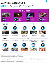 nielsen u2013 most anticipated games of holiday 2017 includes many