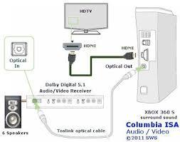 xbox 360 hdmi wiring diagram u2013 readingrat net