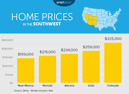 which state has the lowest cost of living the cost of living in arizona smartasset