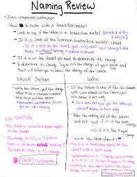 naming polyatomic ions worksheet worksheets reviewrevitol free
