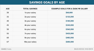 how much you should have saved at every age business insider