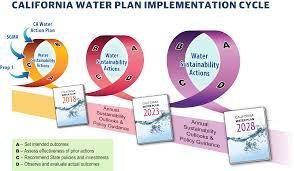 california water plan updates