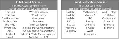 online geometry class for high school credit lcisd summer school
