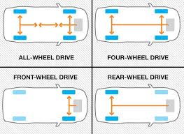 all wheel drive how does all wheel drive work
