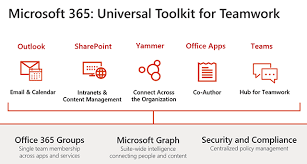 office 365 groups at microsoft ignite 2017 microsoft tech community