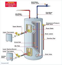 ge water heater thermostat adjustment warranty replacement