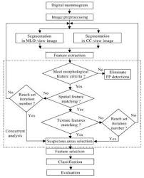 flow chart of the ipsilateral multi view cad system source sun