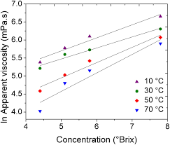 influence of temperature concentration and shear rate on the