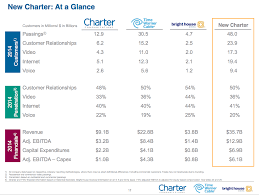 Time Warner Cable Business Email by Charter To Buy Time Warner Cable Become Second Biggest Broadband