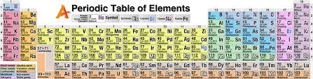 C Element Periodic Table List Of All Chemical Elements Periodic Table By Atomic Number