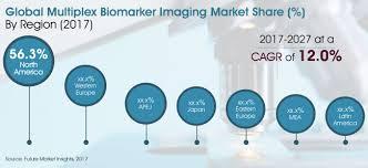 Multiplex Definition Multiplex Biomarker Imaging Market Global Industry Analysis Size