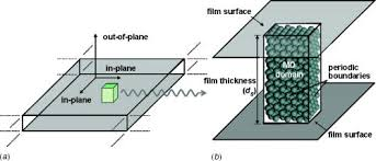 in plane and out of plane thermal conductivity of silicon thin