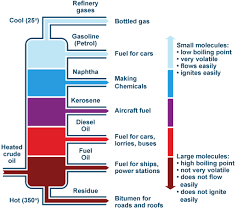 l oil vs kerosene petroleum and mineral oil products information engineering360