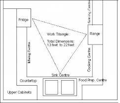 kitchen triangle design with island kitchen design applying the kitchen work triangle huffpost
