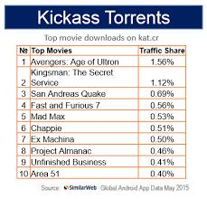 most popular illegal movie downloads