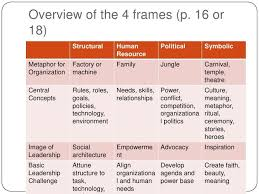 bolman and deal four frames 9 best bolman deal s four frames of leadership approaches ppd500