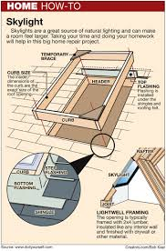properly build a curb and flash a skylight by james dulley