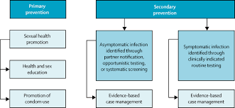 sexually transmitted infections challenges ahead the lancet