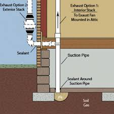 How Does A Pedestal Sump Pump Work Radon Mitigation System Users Guide Swat Environmental