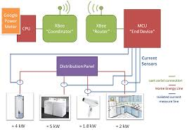 Radio Modules For Water Meters Xbee Rf Smart Energy Compliant Power Meter