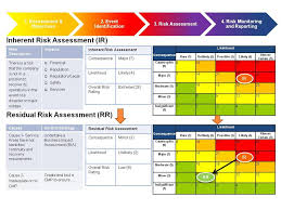risk management assessment google search risk pinterest
