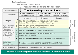 the system improvement process sip tool concept definition