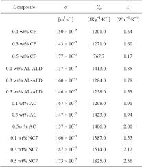 material thermal conductivity table thermal diffusivity and thermal conductivity of epoxy based