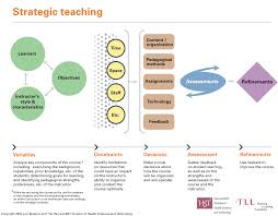 what is strategic teaching mit teaching and learning laboratory